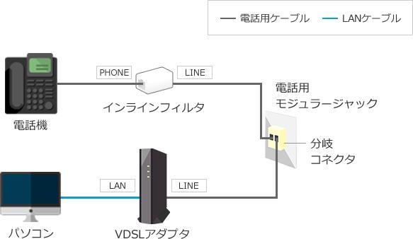 VDSL方式の接続方法(インターネ...